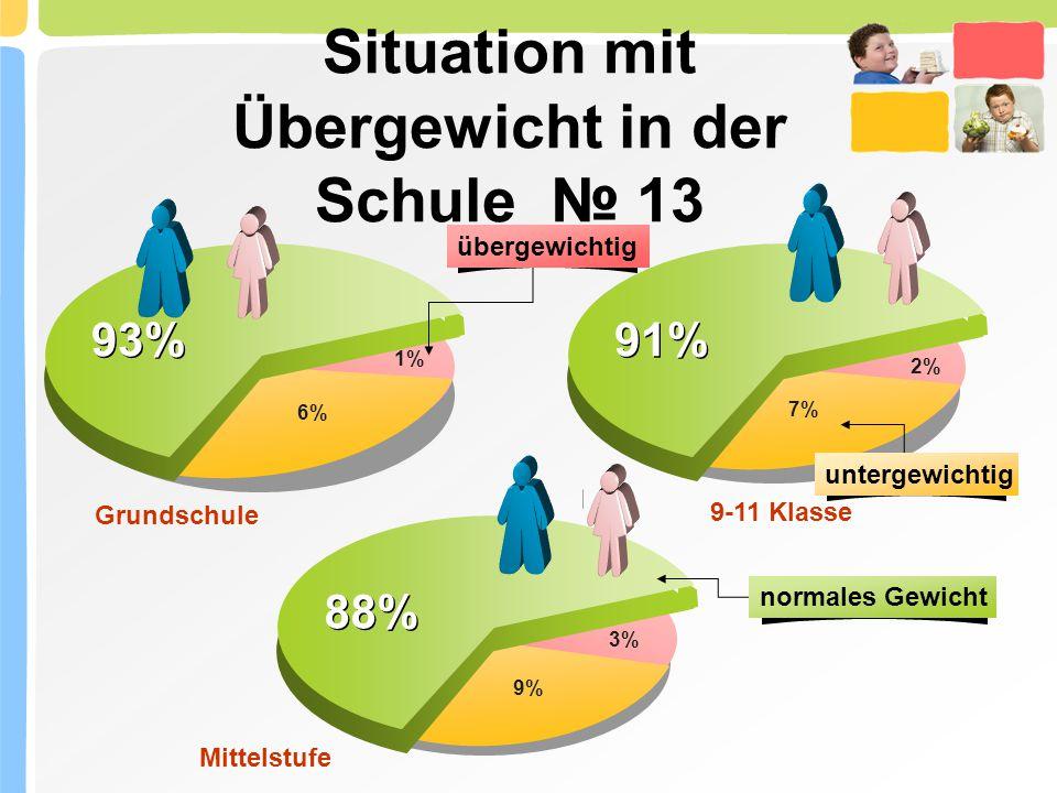 Situation mit Übergewicht in der Schule № 13 1% 93% 6% 2% 91% 7% 3% 88% 9% Grundschule Mittelstufe 9-11 Klasse normales Gewicht übergewichtig untergewichtig