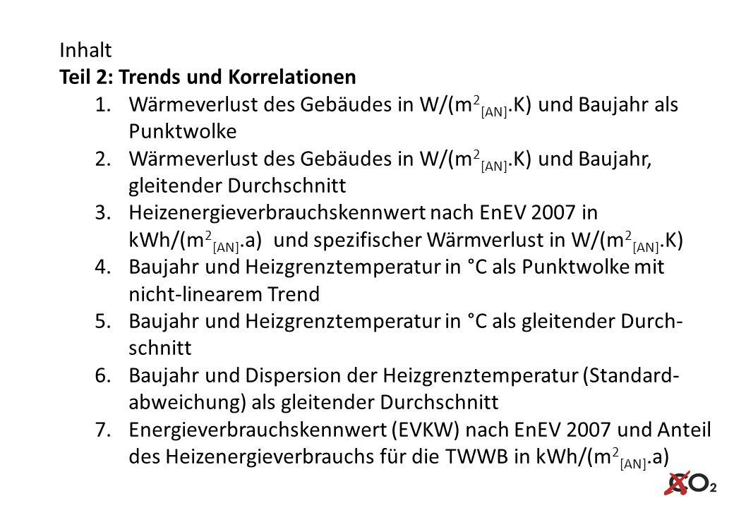 Inhalt Teil 2: Trends und Korrelationen 1.Wärmeverlust des Gebäudes in W/(m 2 [AN].K) und Baujahr als Punktwolke 2.Wärmeverlust des Gebäudes in W/(m 2 [AN].K) und Baujahr, gleitender Durchschnitt 3.Heizenergieverbrauchskennwert nach EnEV 2007 in kWh/(m 2 [AN].a) und spezifischer Wärmverlust in W/(m 2 [AN].K) 4.Baujahr und Heizgrenztemperatur in °C als Punktwolke mit nicht-linearem Trend 5.Baujahr und Heizgrenztemperatur in °C als gleitender Durch- schnitt 6.Baujahr und Dispersion der Heizgrenztemperatur (Standard- abweichung) als gleitender Durchschnitt 7.Energieverbrauchskennwert (EVKW) nach EnEV 2007 und Anteil des Heizenergieverbrauchs für die TWWB in kWh/(m 2 [AN].a) © co2online gGmbH 2014, nur für den internen Gebrauch
