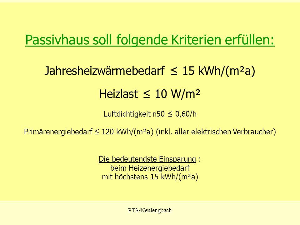 PTS-Neulengbach Passivhaus soll folgende Kriterien erfüllen: Jahresheizwärmebedarf ≤ 15 kWh/(m²a) Heizlast ≤ 10 W/m² Luftdichtigkeit n50 ≤ 0,60/h Prim