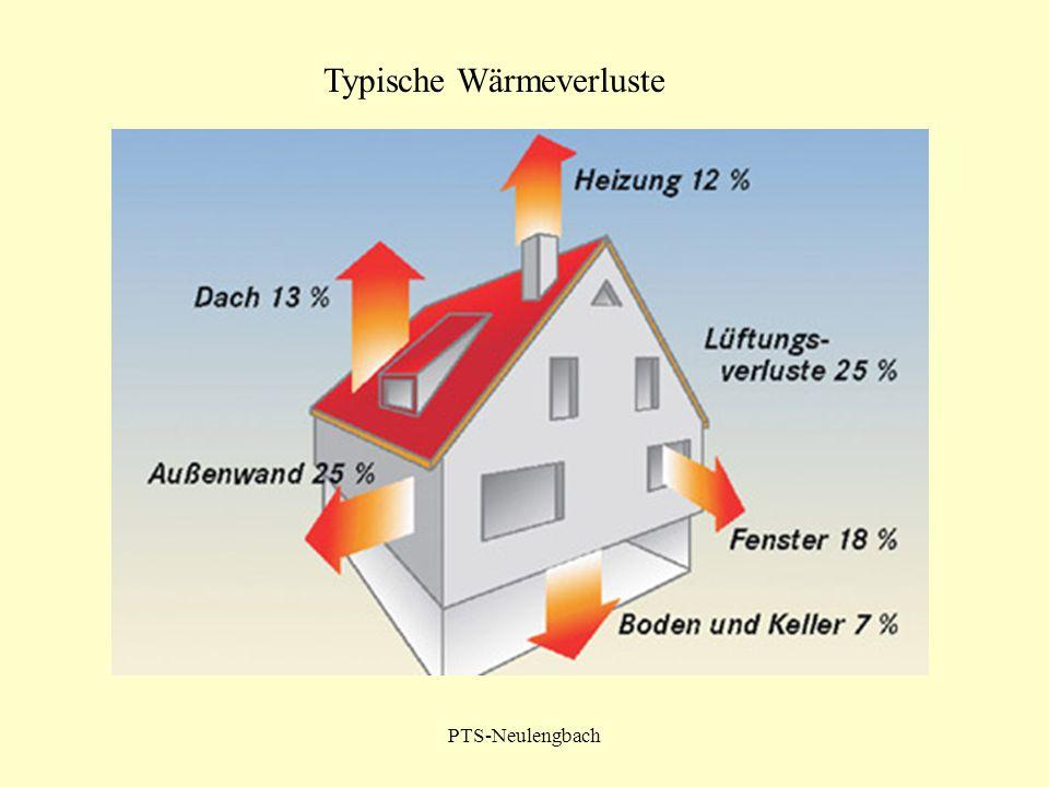 PTS-Neulengbach Typische Wärmeverluste