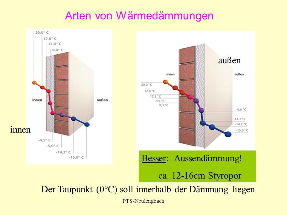 Arten von Wärmedämmungen Besser: Aussendämmung! ca. 12-16cm Styropor Der Taupunkt (0°C) soll innerhalb der Dämmung liegen innen außen