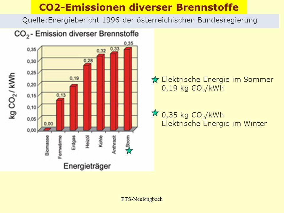 PTS-Neulengbach Elektrische Energie im Sommer 0,19 kg CO 2 /kWh 0,35 kg CO 2 /kWh Elektrische Energie im Winter Quelle:Energiebericht 1996 der österre