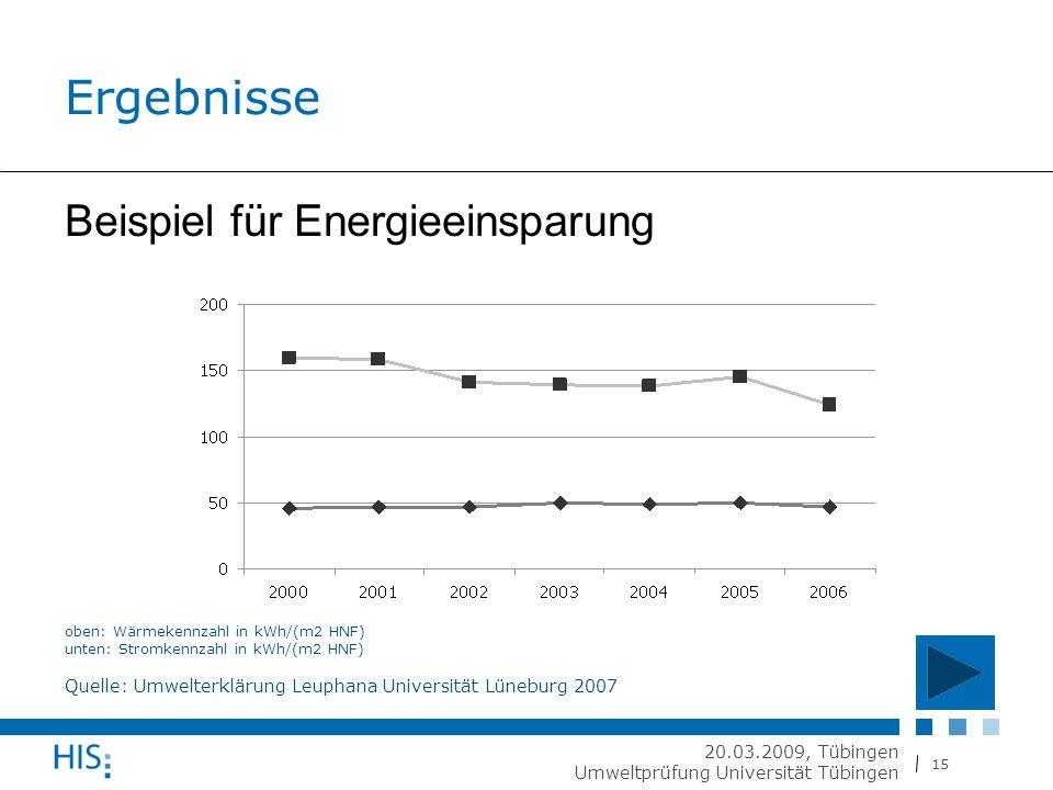 15 20.03.2009, Tübingen Umweltprüfung Universität Tübingen Ergebnisse oben: Wärmekennzahl in kWh/(m2 HNF) unten: Stromkennzahl in kWh/(m2 HNF) Quelle: Umwelterklärung Leuphana Universität Lüneburg 2007 Beispiel für Energieeinsparung