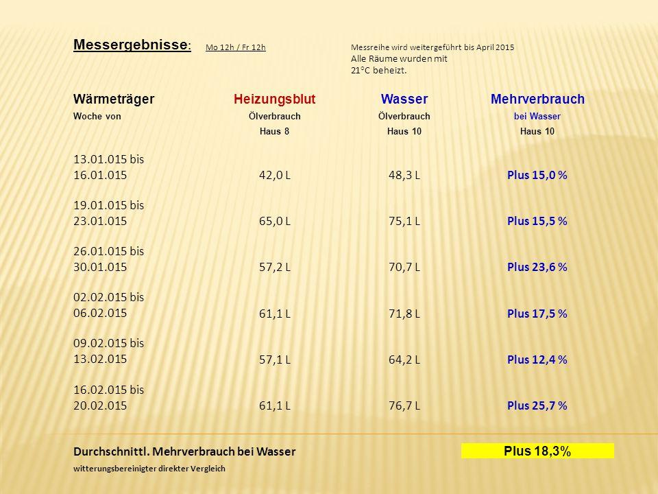 Messergebnisse : Mo 12h / Fr 12hMessreihe wird weitergeführt bis April 2015 Alle Räume wurden mit 21°C beheizt.
