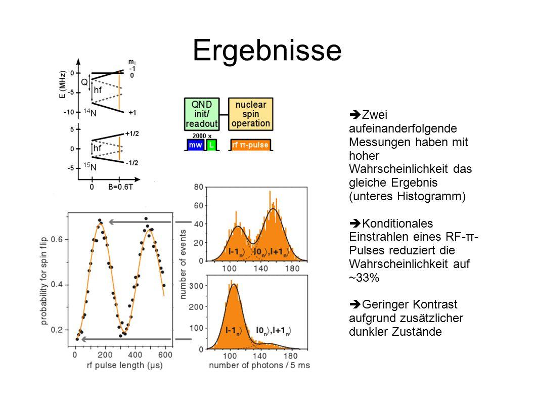 Ergebnisse  Zwei aufeinanderfolgende Messungen haben mit hoher Wahrscheinlichkeit das gleiche Ergebnis (unteres Histogramm)  Konditionales Einstrahlen eines RF-π- Pulses reduziert die Wahrscheinlichkeit auf ~33%  Geringer Kontrast aufgrund zusätzlicher dunkler Zustände