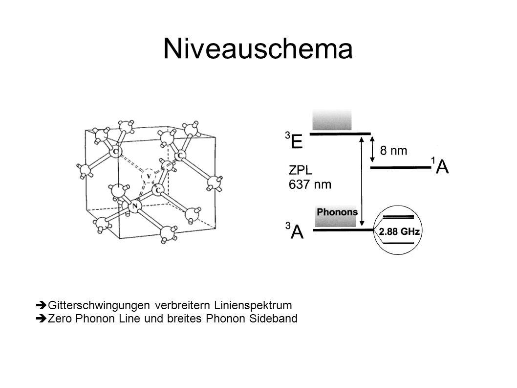 Niveauschema  Gitterschwingungen verbreitern Linienspektrum  Zero Phonon Line und breites Phonon Sideband
