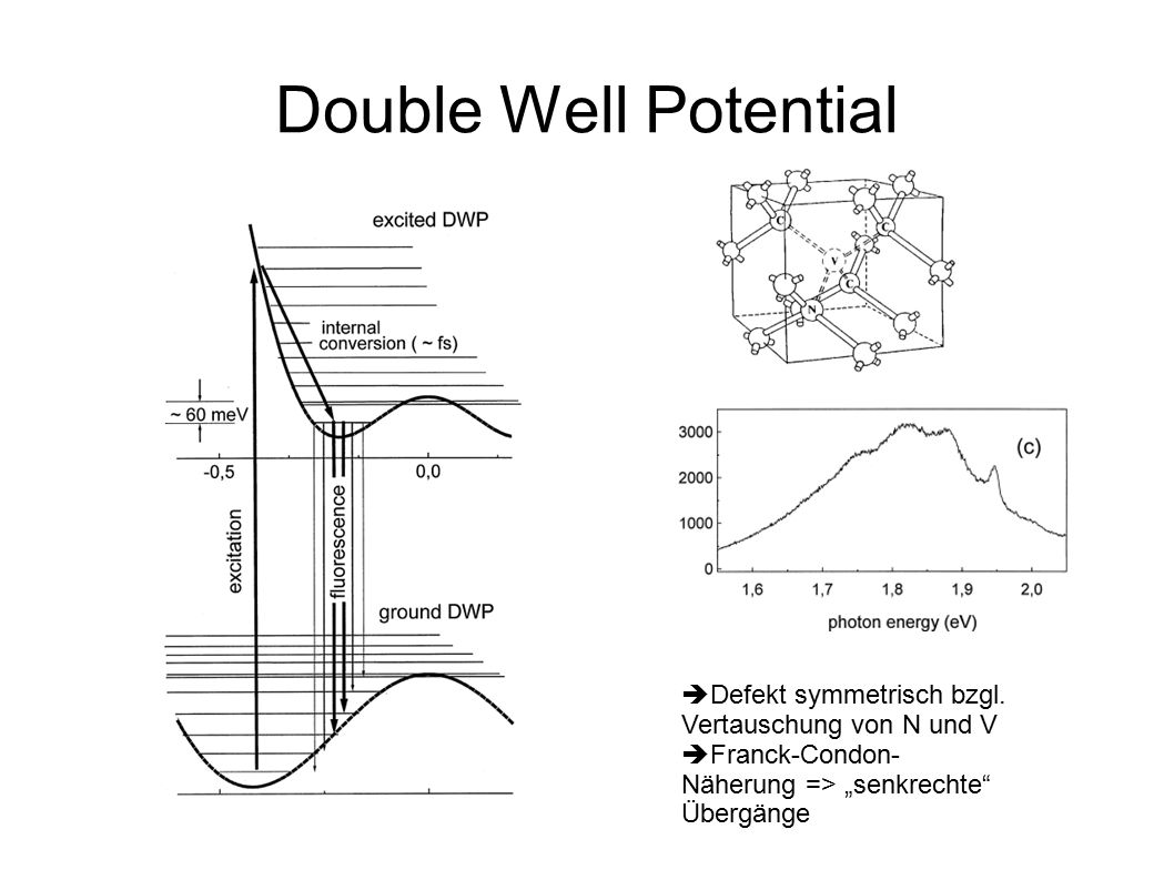 Double Well Potential  Defekt symmetrisch bzgl.