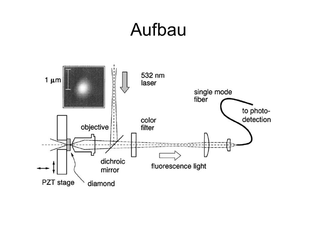 g ⁽ ² ⁾ (τ) für Anregungsleistungen von a) 0,16 Psat b) 1,6 Psat c) 30 Psat Photonenstatistik (HBT-Messung)
