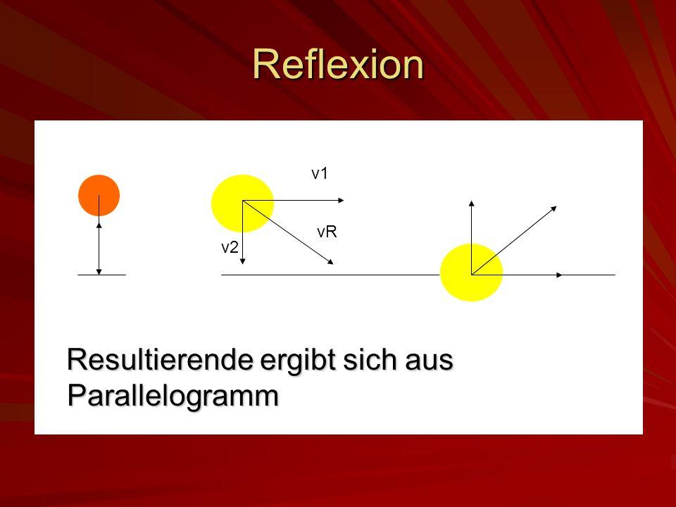 Reflexion Resultierende ergibt sich aus Parallelogramm Resultierende ergibt sich aus Parallelogramm v1 v2 vR