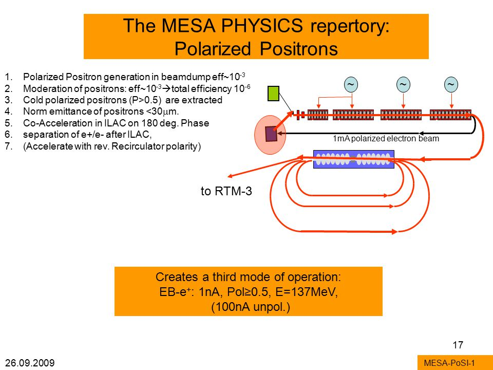 26.09.2009 17 The MESA PHYSICS repertory: Polarized Positrons MESA-PoSI-1 1.Polarized Positron generation in beamdump eff~10 -3 2.Moderation of positrons: eff~10 -3  total efficiency 10 -6 3.Cold polarized positrons (P>0.5) are extracted 4.Norm emittance of positrons <30  m.