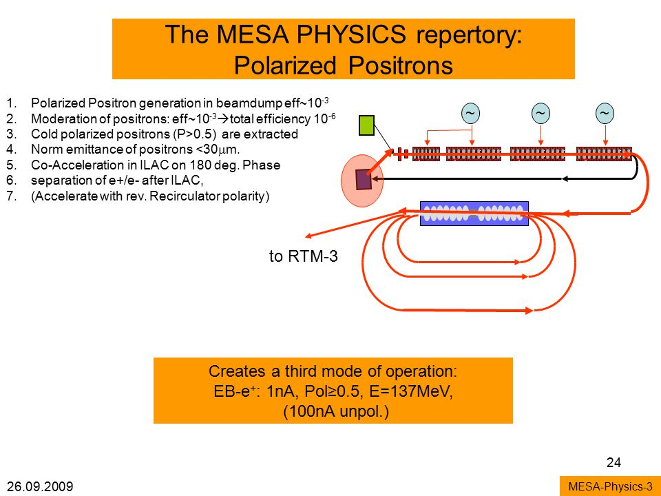26.09.2009 24 The MESA PHYSICS repertory: Polarized Positrons MESA-Physics-3 1.Polarized Positron generation in beamdump eff~10 -3 2.Moderation of positrons: eff~10 -3  total efficiency 10 -6 3.Cold polarized positrons (P>0.5) are extracted 4.Norm emittance of positrons <30  m.