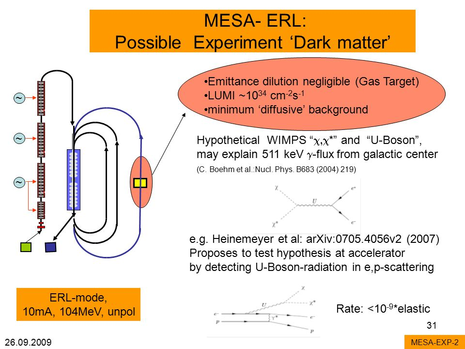 26.09.2009 31 MESA- ERL: Possible Experiment 'Dark matter' MESA-EXP-2 ~ ~ ~ Emittance dilution negligible (Gas Target) LUMI ~10 34 cm -2 s -1 minimum 'diffusive' background Hypothetical WIMPS  * and U-Boson , may explain 511 keV  -flux from galactic center (C.