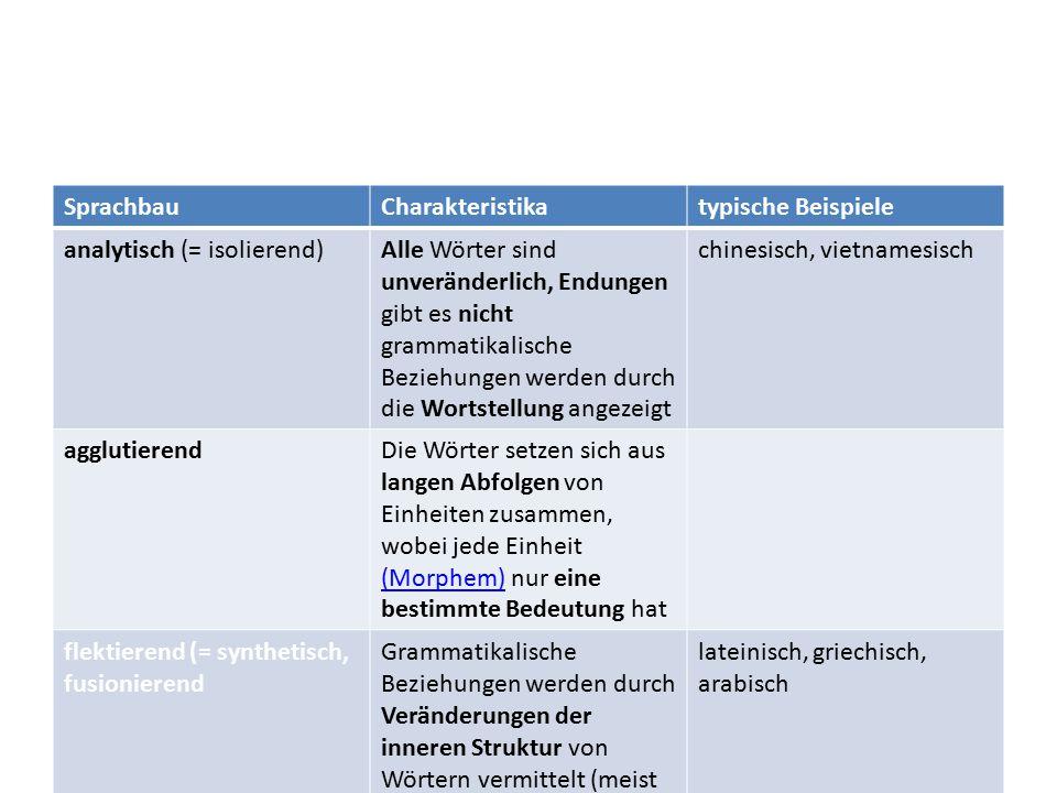 SprachbauCharakteristikatypische Beispiele analytisch (= isolierend)Alle Wörter sind unveränderlich, Endungen gibt es nicht grammatikalische Beziehung