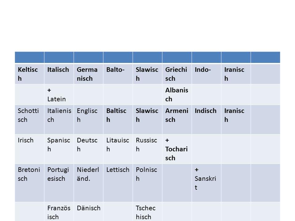 Keltisc h ItalischGerma nisch Balto-Slawisc h Griechi sch Indo-Iranisc h + Latein Albanis ch Schotti sch Italienis ch Englisc h Baltisc h Slawisc h Armeni sch IndischIranisc h IrischSpanisc h Deutsc h Litauisc h Russisc h + Tochari sch Bretoni sch Portugi esisch Niederl änd.