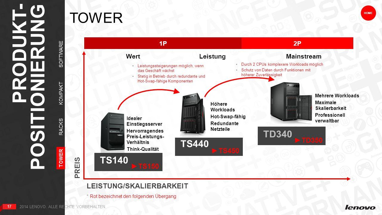 17 TOWER PRODUKT- POSITIONIERUNG TOWER RACKS KOMPAKT PREIS LEISTUNG/SKALIERBARKEIT 1P2P 17 HOME Wert TS140 Idealer Einstiegsserver Hervorragendes Preis-Leistungs- Verhältnis Think-Qualität Leistungssteigerungen möglich, wenn das Geschäft wächst Stetig in Betrieb durch redundante und Hot-Swap-fähige Komponenten Durch 2 CPUs komplexere Workloads möglich Schutz von Daten durch Funktionen mit höherer Zuverlässigkeit Leistung TS440 Höhere Workloads Hot-Swap-fähig Redundante Netzteile SOFTWARE * Rot bezeichnet den folgenden Übergang Mehrere Workloads Maximale Skalierbarkeit Professionell verwaltbar Mainstream ►TD350 TD340 2014 LENOVO.