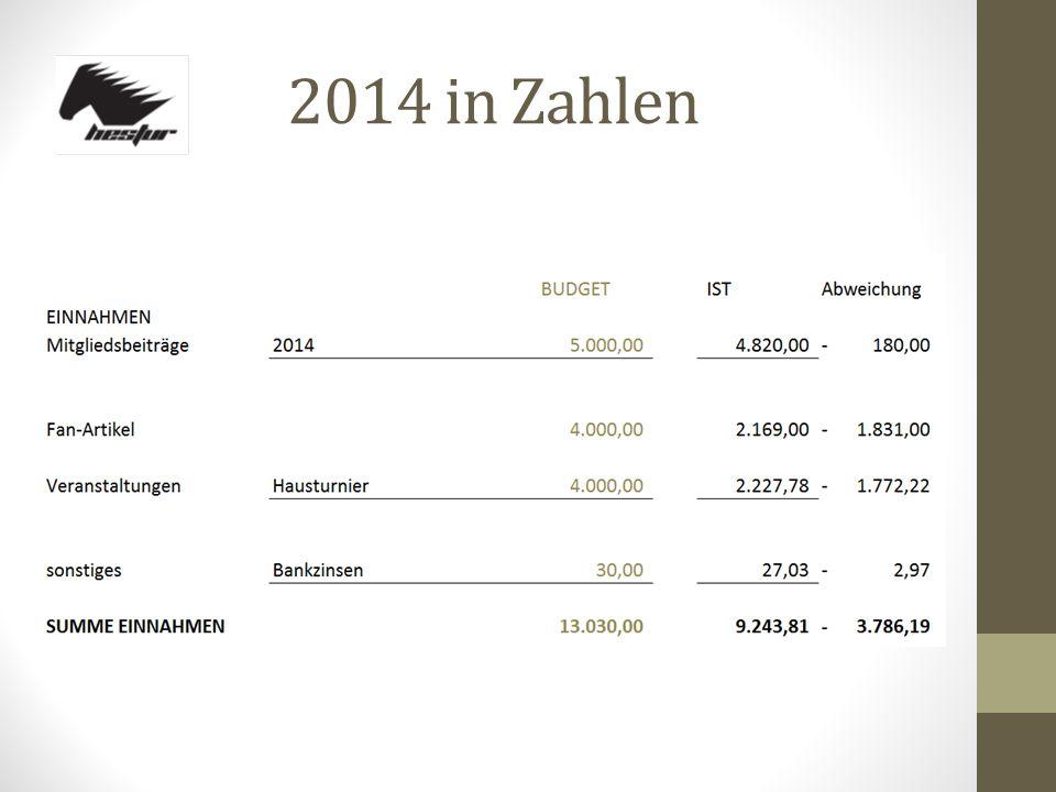 2014 in Zahlen