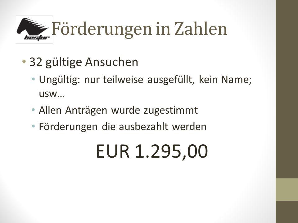 Förderungen in Zahlen 32 gültige Ansuchen Ungültig: nur teilweise ausgefüllt, kein Name; usw… Allen Anträgen wurde zugestimmt Förderungen die ausbezahlt werden EUR 1.295,00