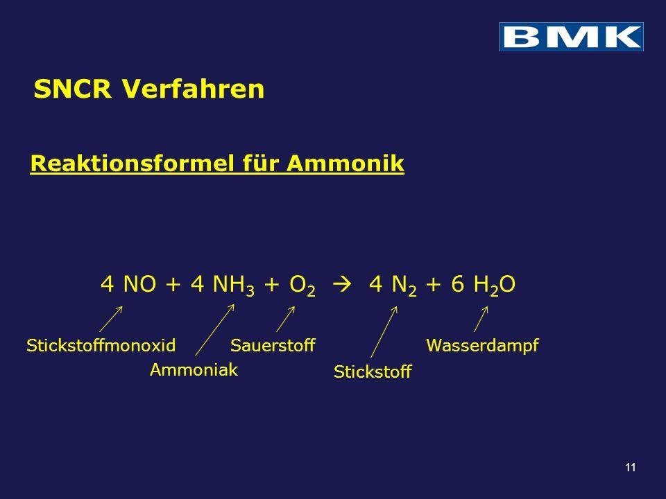 SNCR Verfahren Reaktionsformel für Ammonik 4 NO + 4 NH 3 + O 2  4 N 2 + 6 H 2 O Stickstoffmonoxid Ammoniak Sauerstoff Stickstoff Wasserdampf 11