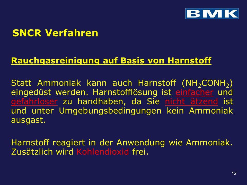 SNCR Verfahren Rauchgasreinigung auf Basis von Harnstoff Statt Ammoniak kann auch Harnstoff (NH 2 CONH 2 ) eingedüst werden. Harnstofflösung ist einfa