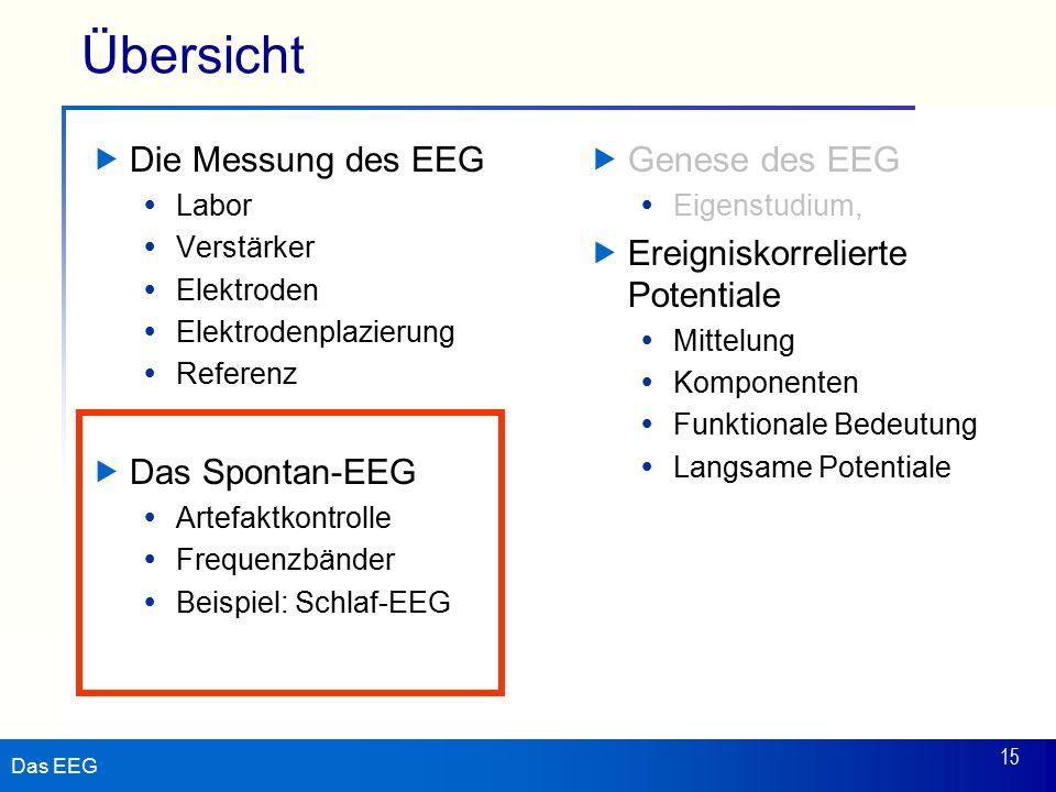 Das EEG 15 Übersicht  Die Messung des EEG  Labor  Verstärker  Elektroden  Elektrodenplazierung  Referenz  Das Spontan-EEG  Artefaktkontrolle  Frequenzbänder  Beispiel: Schlaf-EEG  Genese des EEG  Eigenstudium,  Ereigniskorrelierte Potentiale  Mittelung  Komponenten  Funktionale Bedeutung  Langsame Potentiale
