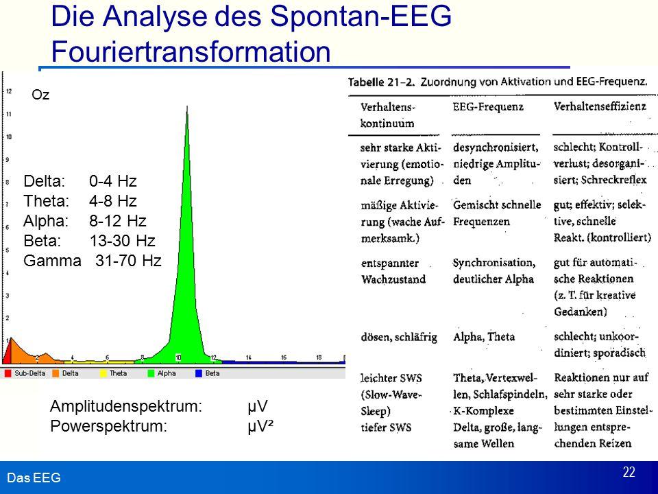 Das EEG 22 Die Analyse des Spontan-EEG Fouriertransformation Oz Delta:0-4 Hz Theta:4-8 Hz Alpha:8-12 Hz Beta:13-30 Hz Gamma 31-70 Hz Amplitudenspektrum: µV Powerspektrum:µV²