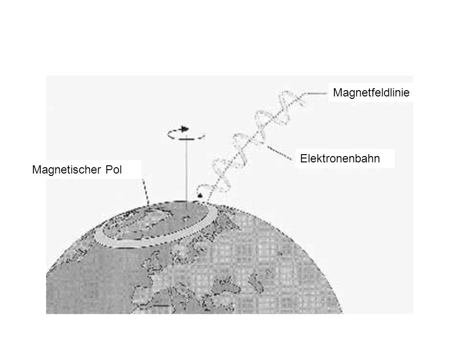 Magnetischer Pol Magnetfeldlinie Elektronenbahn