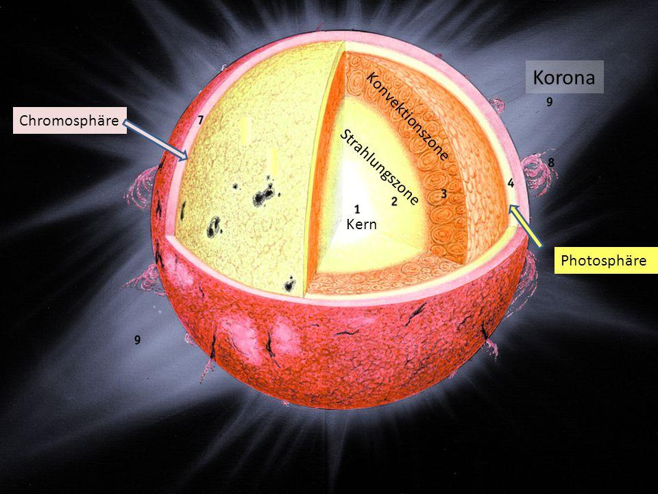Korona Kern Strahlungszone Konvektionszone Photosphäre Chromosphäre