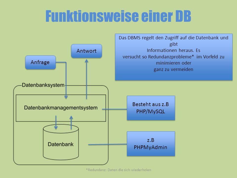 Funktionsweise einer DB z.B PHPMyAdmin z.B PHPMyAdmin Besteht aus z.B PHP/MySQL Anfrage Antwort Das DBMS regelt den Zugriff auf die Datenbank und gibt
