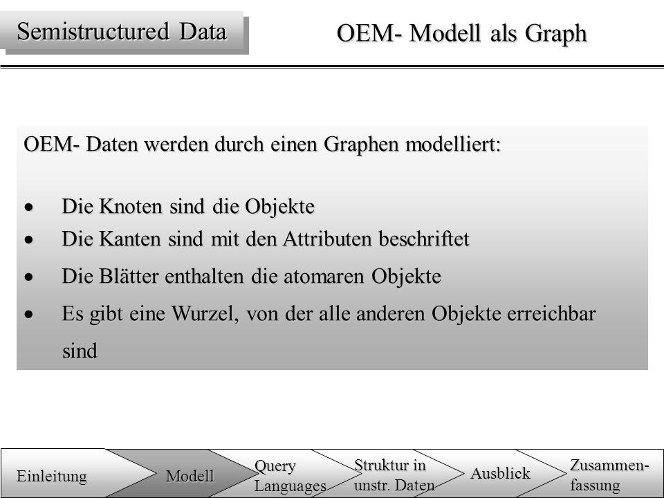 OEM- Modell als Graph OEM- Daten werden durch einen Graphen modelliert:  Die Knoten sind die Objekte  Die Kanten sind mit den Attributen beschriftet  Die Blätter enthalten die atomaren Objekte  Es gibt eine Wurzel, von der alle anderen Objekte erreichbar sind Semistructured Data Einleitung Zusammen-fassung Ausblick QueryLanguages Modell Struktur in unstr.