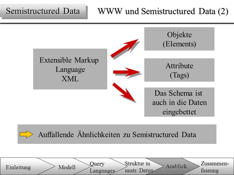 WWW und Semistructured Data (2) Extensible Markup Language XML Objekte (Elements) Attribute (Tags) Das Schema ist auch in die Daten eingebettet Auffallende Ähnlichkeiten zu Semistructured Data Semistructured Data Einleitung Zusammen-fassung Ausblick QueryLanguages Modell Struktur in unstr.