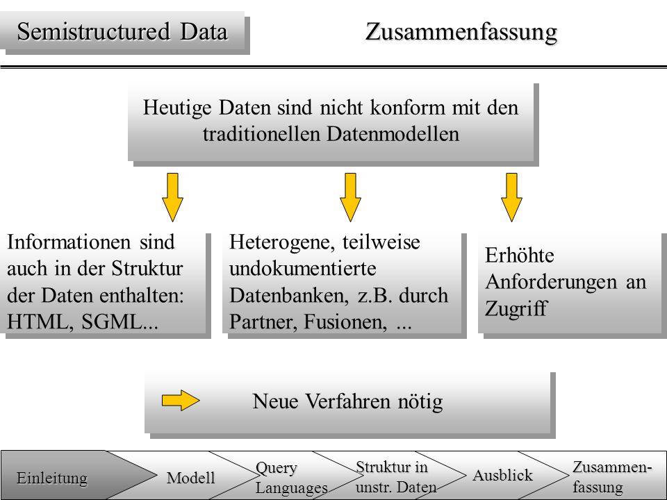 Semistructured Data: neues Datenbankenparadigma Schema in den Daten enthalten vereinfacht Datenaustausch OEM Modell am bekanntesten traditionelle Ansätze als Teilmenge enthalten Geeignet um mit strukturierten Dokumenten (z.B HTML) umzugehen Zusammenfassung Semistructured Data Einleitung Zusammen-fassung Ausblick QueryLanguages Modell Struktur in unstr.