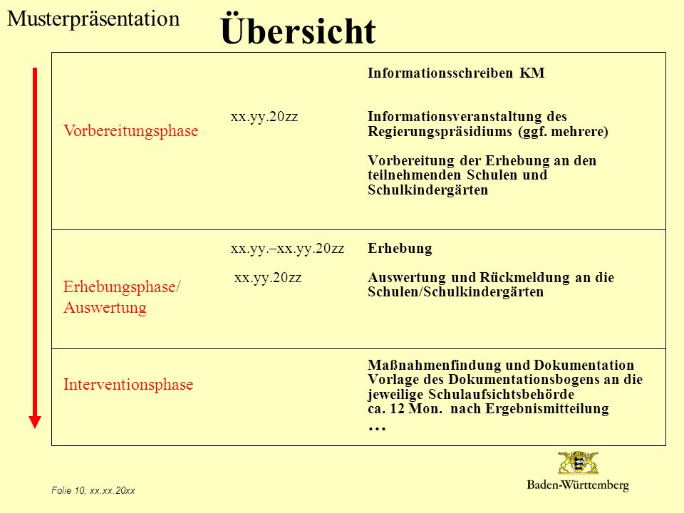 Musterpräsentation Übersicht Informationsschreiben KM xx.yy.20zz Informationsveranstaltung des Regierungspräsidiums (ggf. mehrere) Vorbereitung der Er