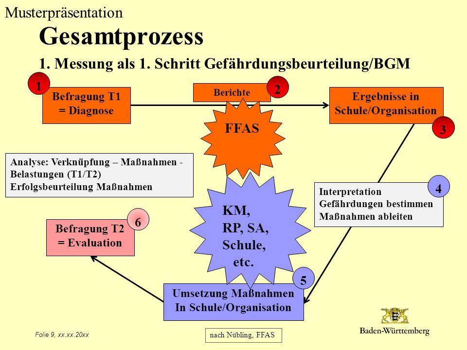 Musterpräsentation Folie 9, xx.xx.20xx Gesamtprozess 1. Messung als 1. Schritt Gefährdungsbeurteilung/BGM Befragung T1 = Diagnose Ergebnisse in Schule