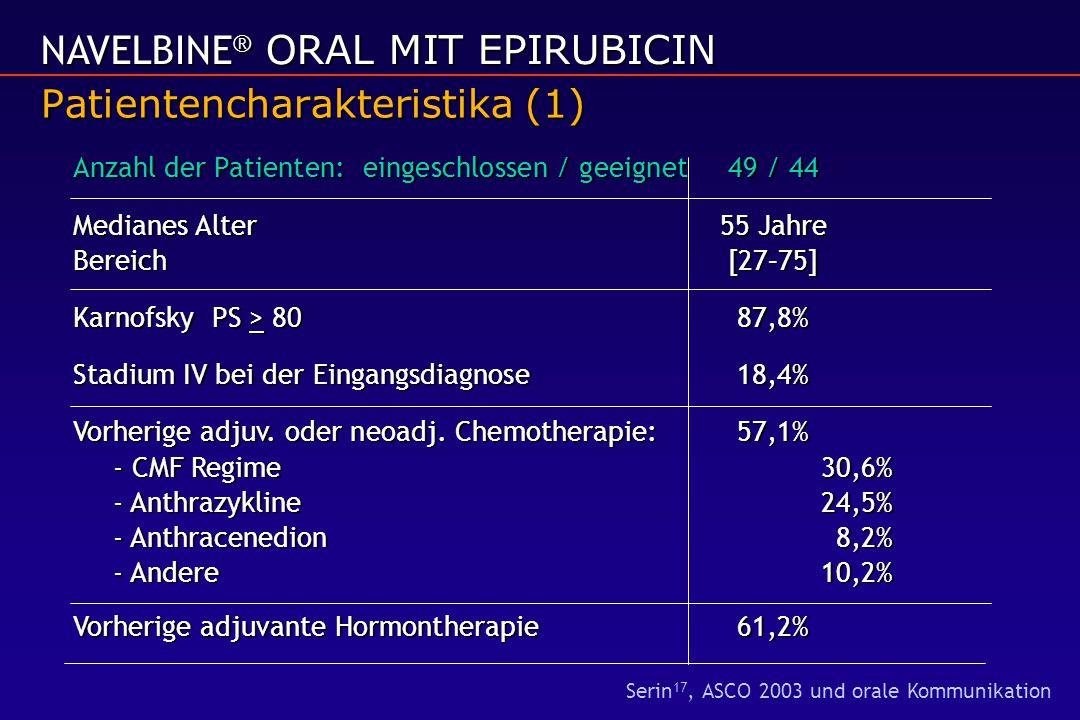 Patientencharakteristika (1) NAVELBINE ® ORAL MIT EPIRUBICIN Anzahl der Patienten: eingeschlossen / geeignet49 / 44 Medianes Alter55 Jahre Bereich [27–75] Karnofsky PS > 8087,8% Stadium IV bei der Eingangsdiagnose 18,4% Vorherige adjuv.