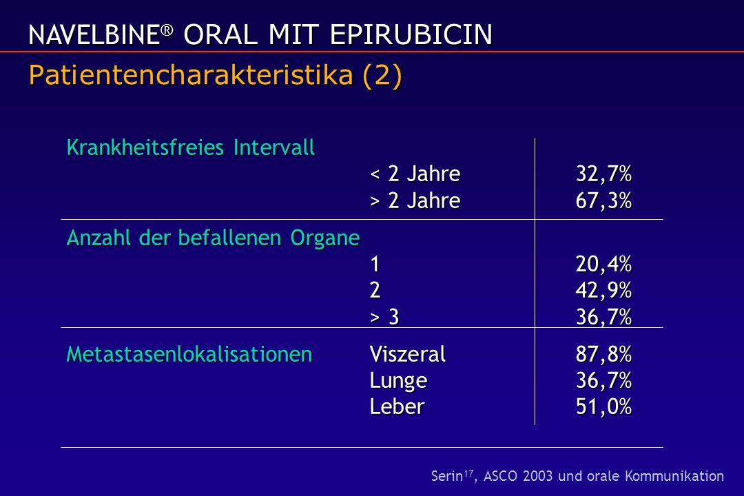 Patientencharakteristika (2) Krankheitsfreies Intervall 2 Jahre67,3% Anzahl der befallenen Organe 120,4% 242,9% > 336,7% MetastasenlokalisationenVisze