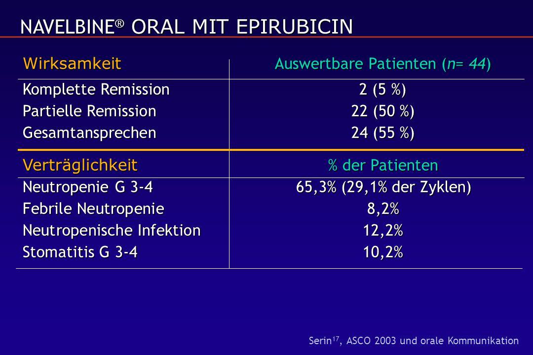 NAVELBINE ® ORAL MIT EPIRUBICIN Wirksamkeit Auswertbare Patienten (n= 44) Komplette Remission2 (5 %) Partielle Remission22 (50 %) Gesamtansprechen24 (