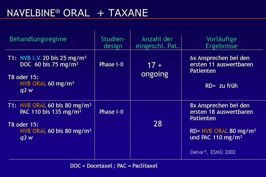 T1:NVB ORAL 60 bis 80 mg/m² 8x Ansprechen bei den PAC 110 bis 135 mg/m²Phase I-II ersten 18 auswertbaren Patienten T8 oder 15: NVB ORAL 60 bis 80 mg/m² q3 w T1: 20 bis 25 mg/m²6x Ansprechen bei den DOC 60 bis 75 mg/m²Phase I-IIersten 11 auswertbaren Patienten T8 oder 15: NVB ORAL 60 mg/m² T1:NVB I.V.