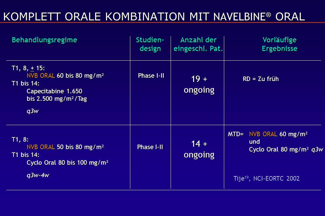 T1, 8, + 15: NVB ORAL 60 bis 80 mg/m² Phase I-II T1 bis 14: Capecitabine 1.650 bis 2.500 mg/m²/Tag q3w 19 + ongoing RD = Zu früh T1, 8: NVB ORAL 50 bis 80 mg/m²Phase I-II T1 bis 14: Cyclo Oral 80 bis 100 mg/m² q3w-4w MTD=NVB ORAL 60 mg/m² und Cyclo Oral 80 mg/m² q3w Behandlungsregime Studien-Anzahl der Vorläufige design eingeschl.