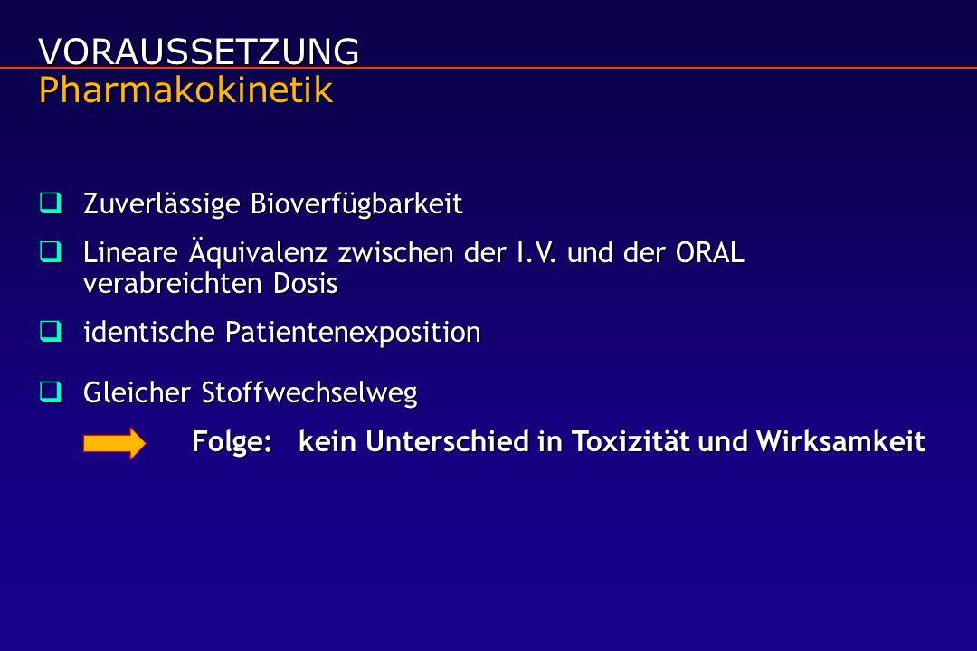 VORAUSSETZUNG Pharmakokinetik  Zuverlässige Bioverfügbarkeit  Lineare Äquivalenz zwischen der I.V.
