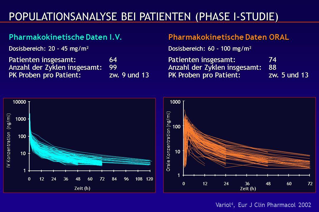POPULATIONSANALYSE BEI PATIENTEN (PHASE I-STUDIE) Pharmakokinetische Daten ORAL POPULATIONSANALYSE BEI PATIENTEN (PHASE I-STUDIE) Pharmakokinetische Daten I.V.Pharmakokinetische Daten ORAL Dosisbereich: 20 – 45 mg/m²Dosisbereich: 60 – 100 mg/m² Patienten insgesamt:64Patienten insgesamt:74 Anzahl der Zyklen insgesamt:99Anzahl der Zyklen insgesamt:88 PK Proben pro Patient: zw.