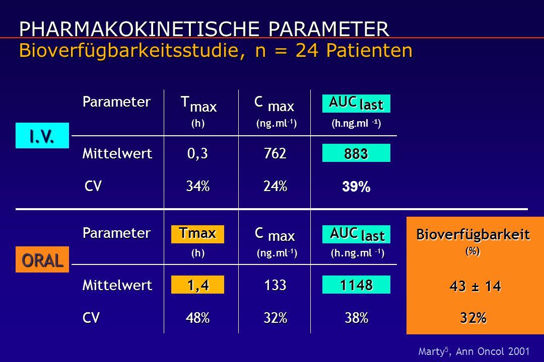 PHARMAKOKINETISCHE PARAMETER Bioverfügbarkeitsstudie, n = 24 Patienten Bioverfügbarkeit (%) 43 ± 14 43 ± 14 32% I.V. Parameter Tmax (h) Mittelwert0,3