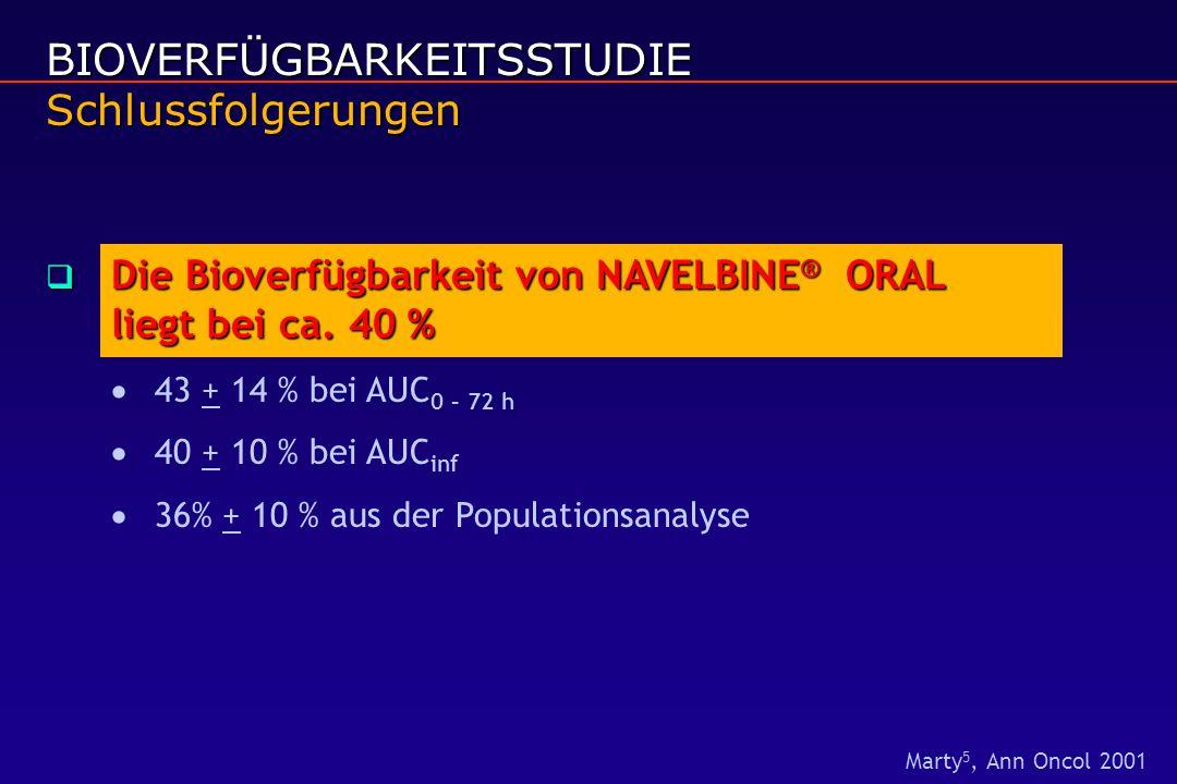 BIOVERFÜGBARKEITSSTUDIE Schlussfolgerungen  Die Bioverfügbarkeit von NAVELBINE ® ORAL liegt bei ca. 40 %  43 + 14 % bei AUC 0 – 72 h  40 + 10 % bei