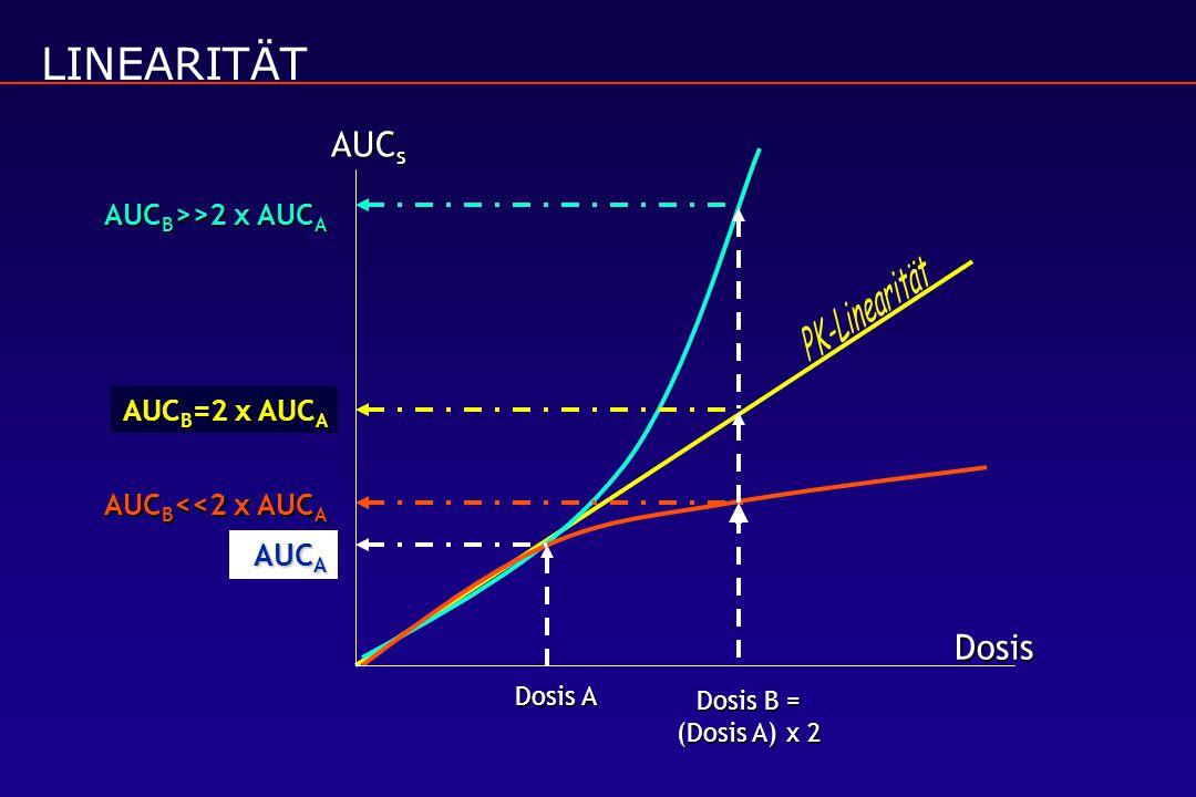 LINEARITÄT AUC A Dosis A AUC B =2 x AUC A AUC B <<2 x AUC A AUC B >>2 x AUC A Dosis B = (Dosis A) x 2 Dosis AUC s