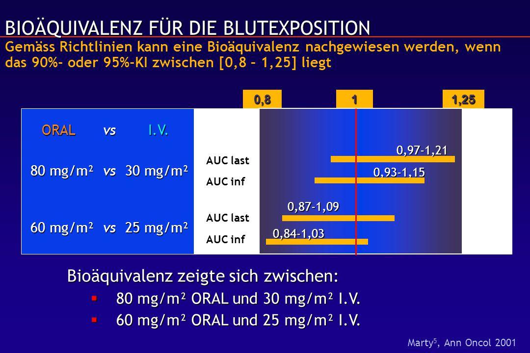 BIOÄQUIVALENZ FÜR DIE BLUTEXPOSITION BIOÄQUIVALENZ FÜR DIE BLUTEXPOSITION Gemäss Richtlinien kann eine Bioäquivalenz nachgewiesen werden, wenn das 90%- oder 95%-KI zwischen [0,8 – 1,25] liegt 10,81,25 ORAL vsI.V.