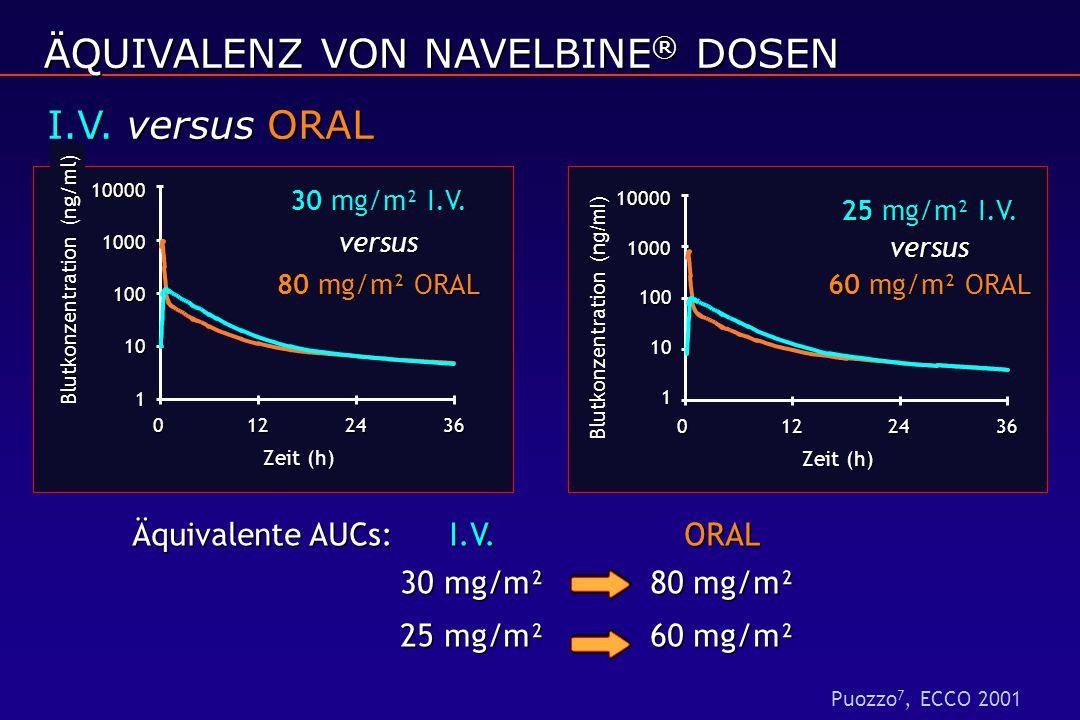 1 10 100 100010000 0122436 Zeit (h) Blutkonzentration (ng/ml) 25 mg/m² I.V. versus 60 mg/m² ORAL ÄQUIVALENZ VON NAVELBINE ® DOSEN I.V. versus ORAL Äqu