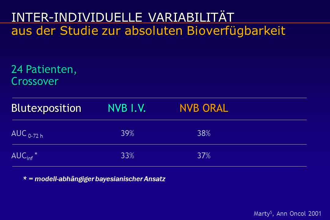 INTER-INDIVIDUELLE VARIABILITÄT aus der Studie zur absoluten Bioverfügbarkeit 24 Patienten, Crossover BlutexpositionNVB I.V.NVB ORAL AUC 0-72 h 39%38% AUC inf *33%37% * = modell-abhängiger bayesianischer Ansatz Marty 5, Ann Oncol 2001