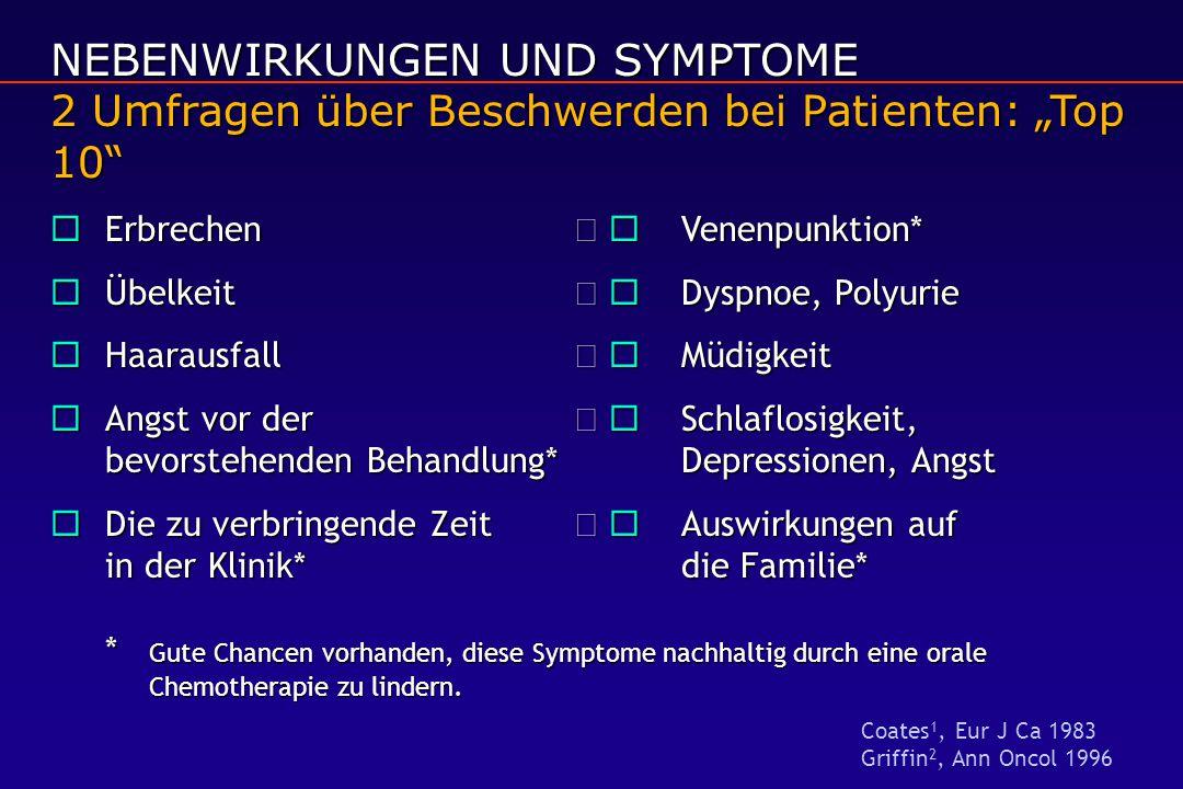 """NEBENWIRKUNGEN UND SYMPTOME 2 Umfragen über Beschwerden bei Patienten: """"Top 10  Erbrechen  Venenpunktion*  Übelkeit  Dyspnoe, Polyurie  Haarausfall  Müdigkeit  Angst vor der  Schlaflosigkeit, bevorstehenden Behandlung*Depressionen, Angst  Die zu verbringende Zeit  Auswirkungen auf in der Klinik*die Familie* * Gute Chancen vorhanden, diese Symptome nachhaltig durch eine orale Chemotherapie zu lindern."""