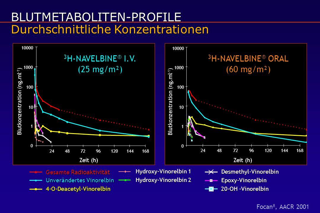 BLUTMETABOLITEN-PROFILE Durchschnittliche Konzentrationen 0 1 10 100 10001000024487296120144168 Zeit (h) Blutkonzentration (ng.ml -1 ) 0 1 10 100 1000