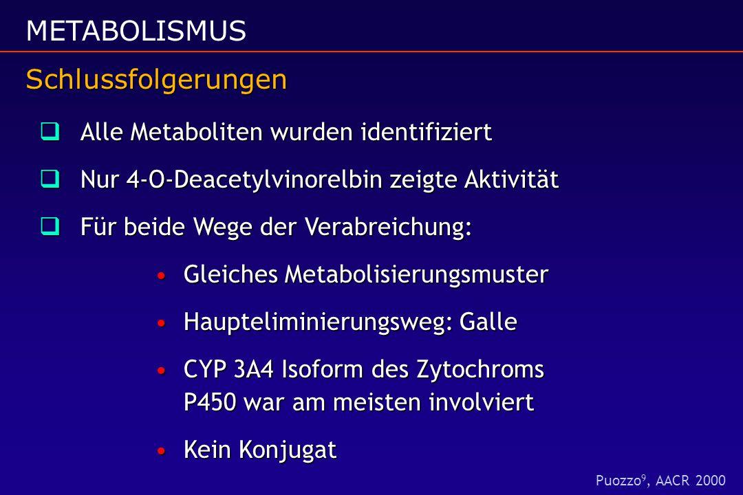 Schlussfolgerungen METABOLISMUS Schlussfolgerungen  Alle Metaboliten wurden identifiziert  Nur 4-O-Deacetylvinorelbin zeigte Aktivität  Für beide Wege der Verabreichung: Gleiches MetabolisierungsmusterGleiches Metabolisierungsmuster Haupteliminierungsweg: GalleHaupteliminierungsweg: Galle CYP 3A4 Isoform des Zytochroms P450 war am meisten involviertCYP 3A4 Isoform des Zytochroms P450 war am meisten involviert Kein KonjugatKein Konjugat Puozzo 9, AACR 2000
