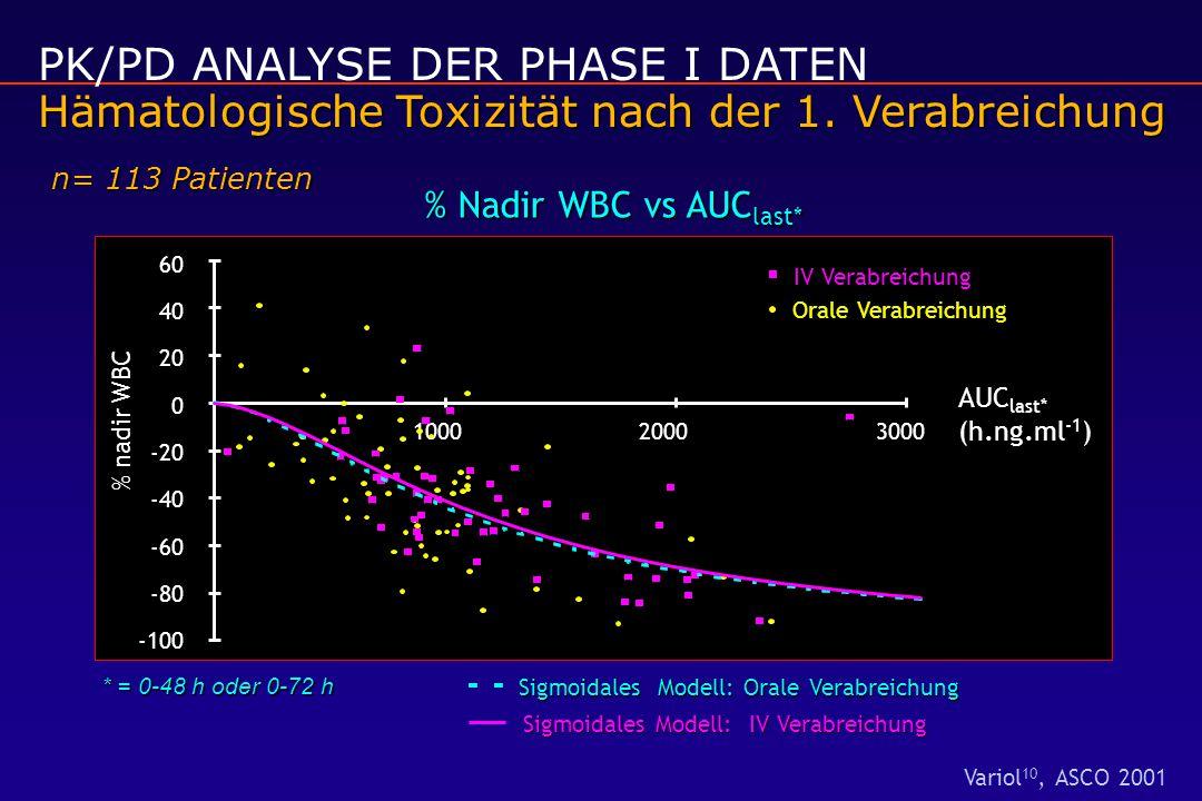 Hämatologische Toxizität nach der 1. Verabreichung PK/PD ANALYSE DER PHASE I DATEN Hämatologische Toxizität nach der 1. Verabreichung % Nadir WBC vs A